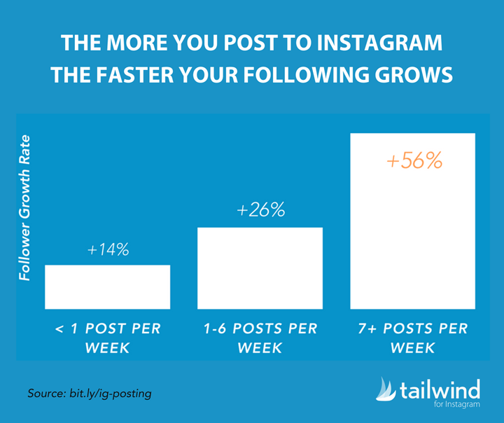 Instagram accounts that increase their posting frequency get more followers