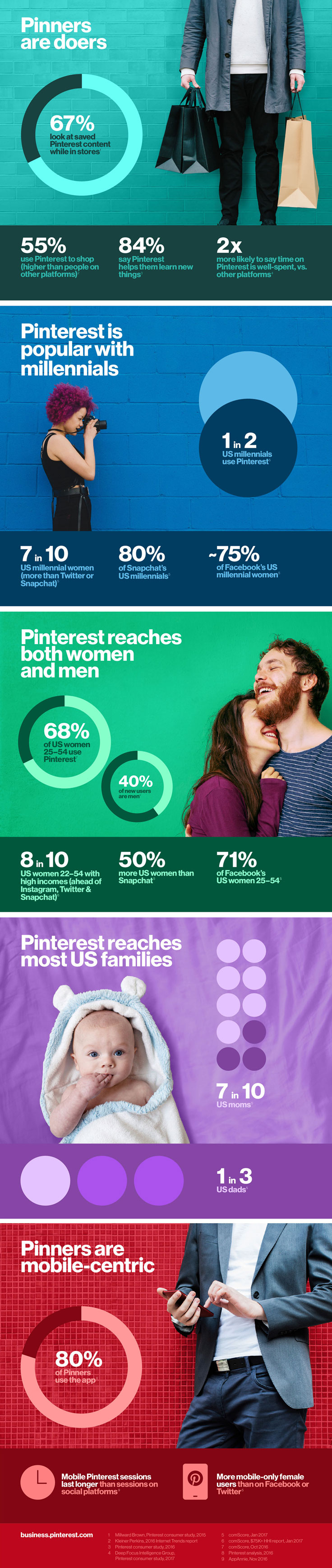 Who's using Pinterest? Should get to know these Pinterest users? Check this infographic to see if a Pinterest presence will benefit your business.
