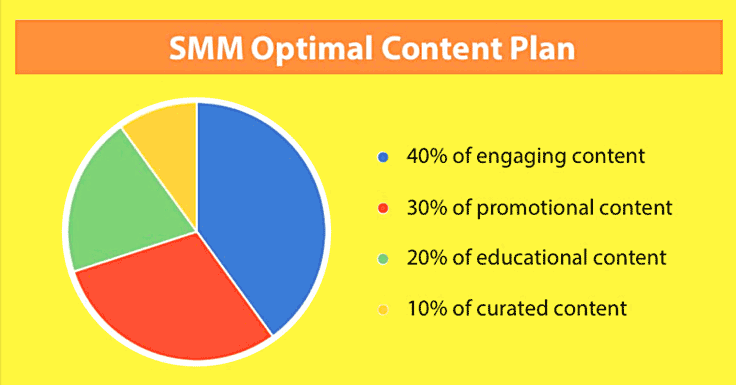 How to set up an optimal content plan for your small business Facebook page.