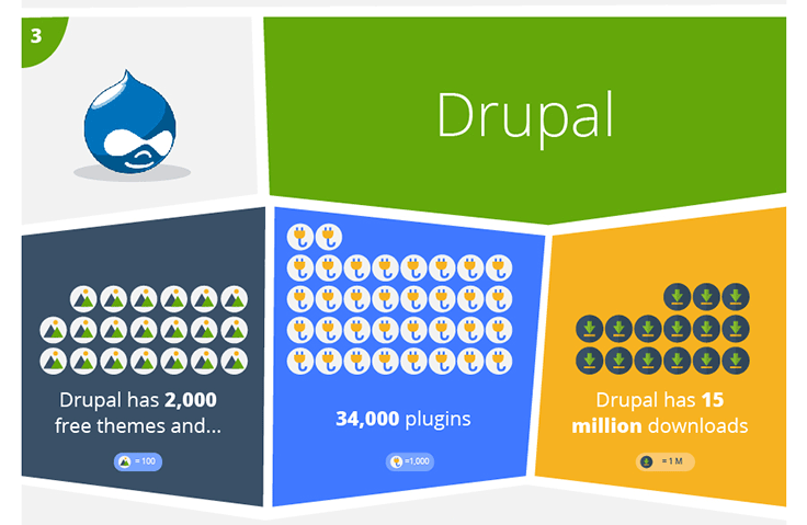 The best CMS for you could be Drupal.