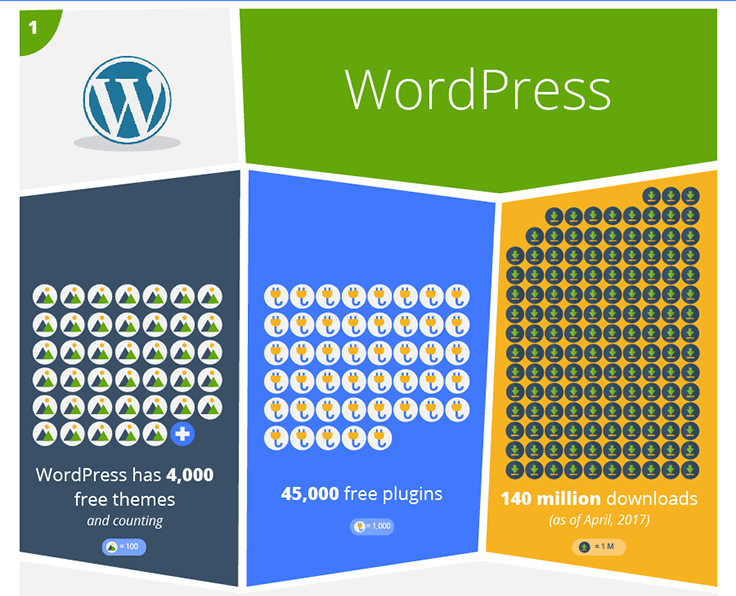 Starting a business blog? The best CMS for you might be WordPress.