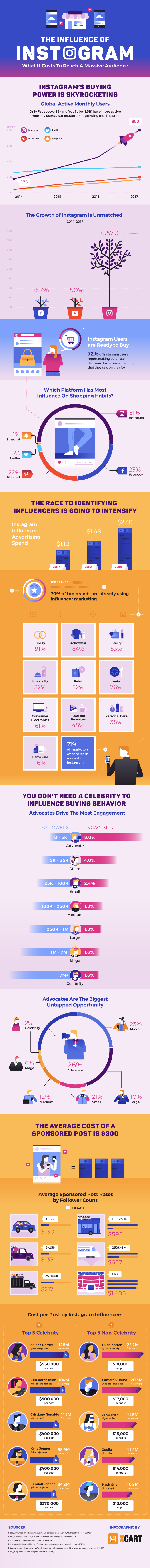 Considering Instagram influencers to grow your business? It's perfect if you have a small following, but don't want to spend a ton of money on ads.