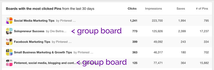 You can get a vague idea of which boards are performing by going into your Pinterest analytics.