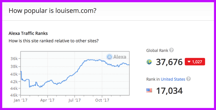 I stayed in the top 44,000 websites in the world all year (as ranked by Alexa). In the last 5 months, I stayed between 36–38K.