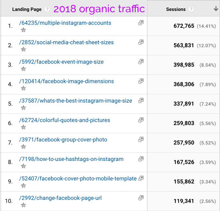 top blog posts for Organic Search Traffic 2018