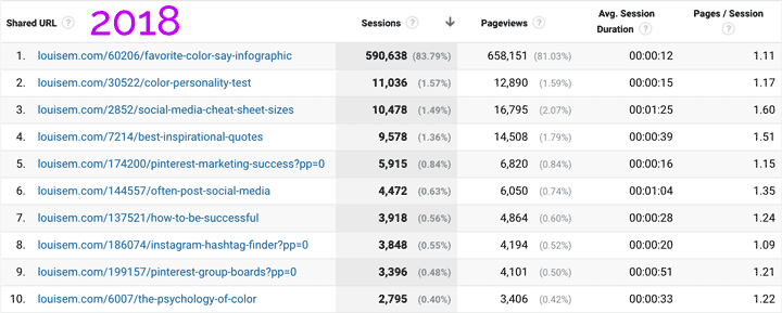 2018 Pinterest traffic stats