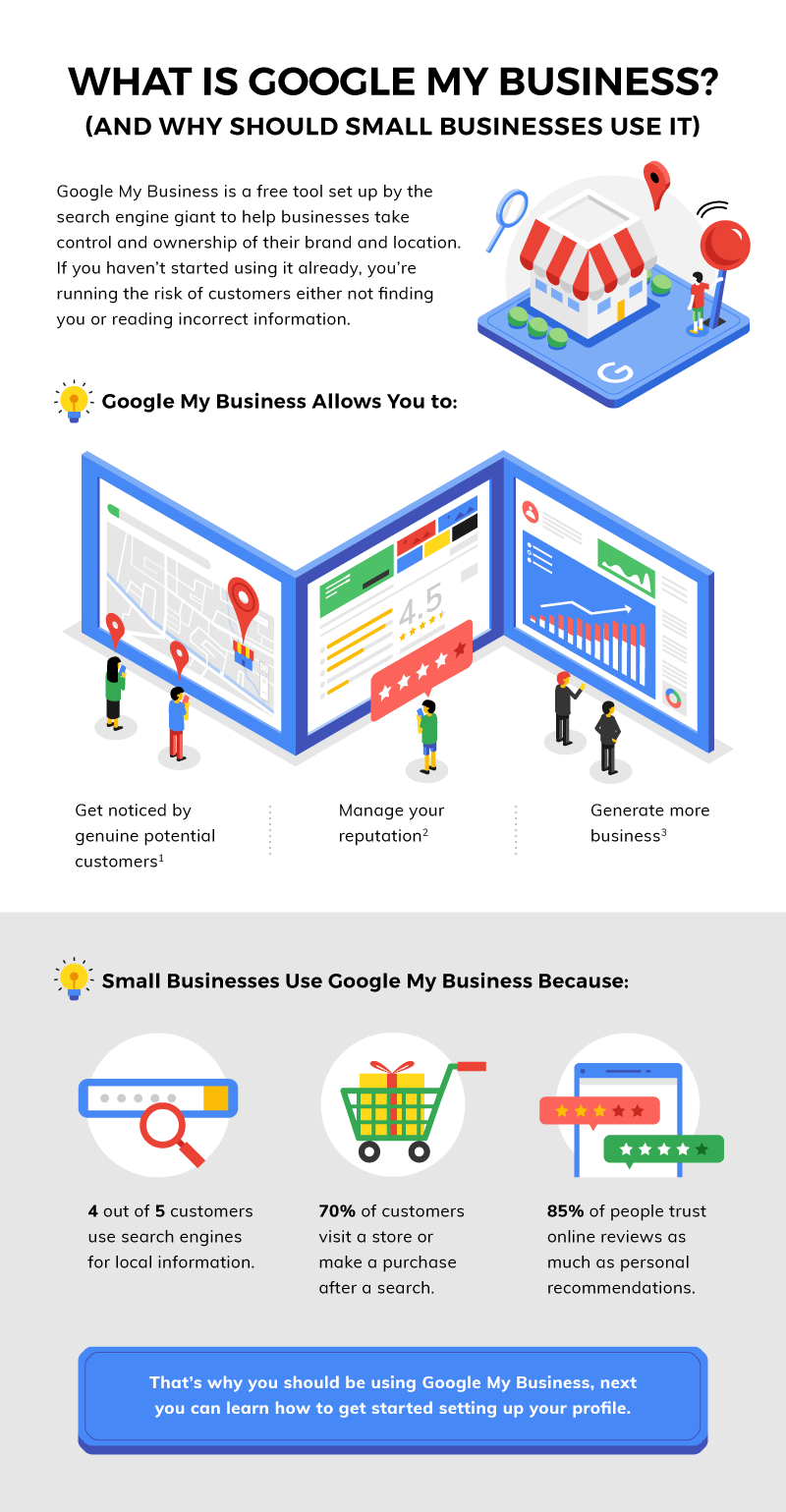 What is Google My Business infographic