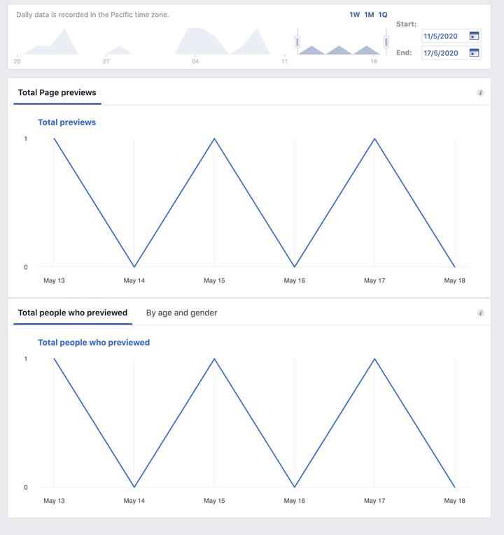 facebook page preview insights