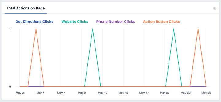actions on facebook page insights