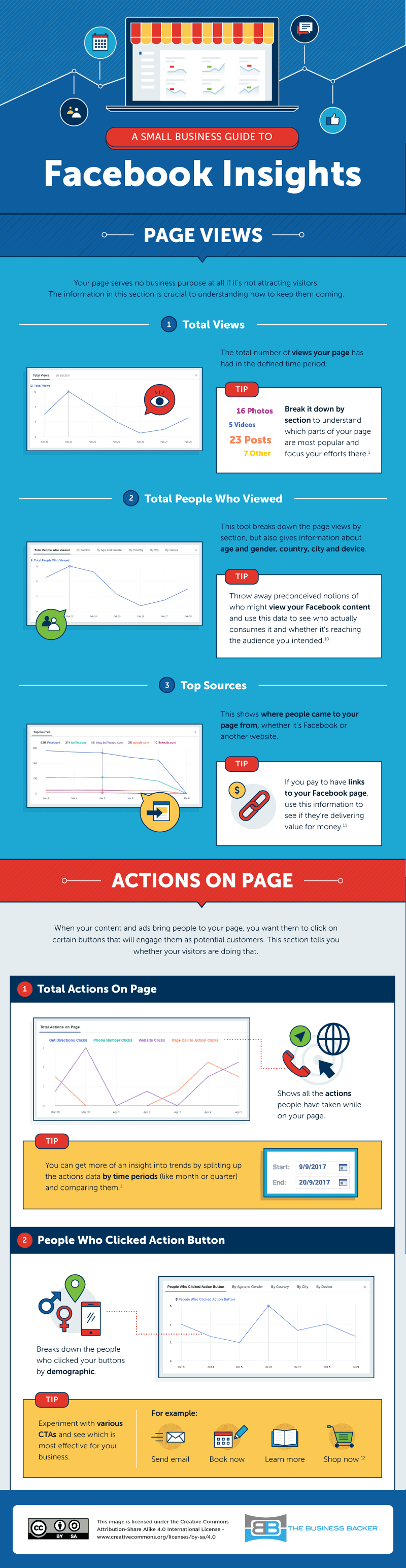Wondering how to use Facebook Insights for your small business? Here's how to know what's really working on Facebook. Infographic 4: Page Views and Actions on Page.