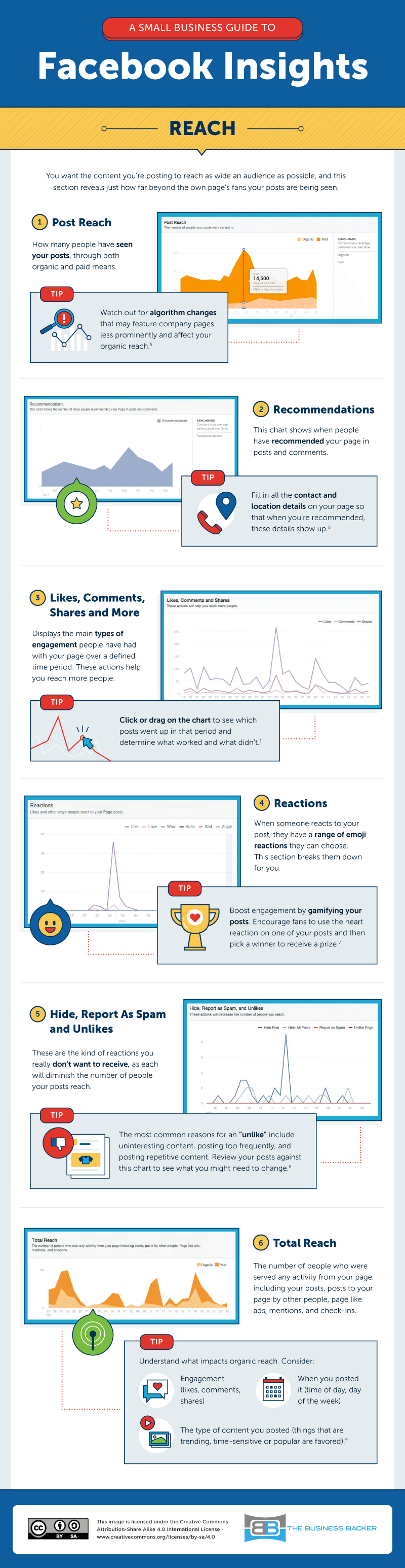 Wondering how to use Facebook Insights for your small business? Here's how to know what's really working on Facebook. Part 3 of the infographic: Reach.