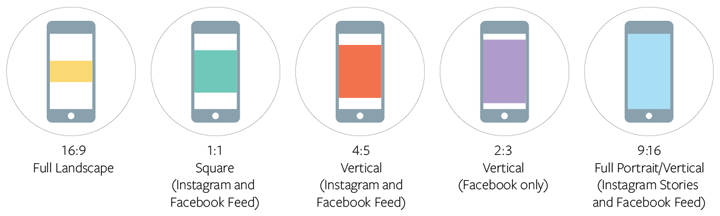 Facebook, Instagram and Audience Network support a range of aspect ratios from 16:9 to 9:16.