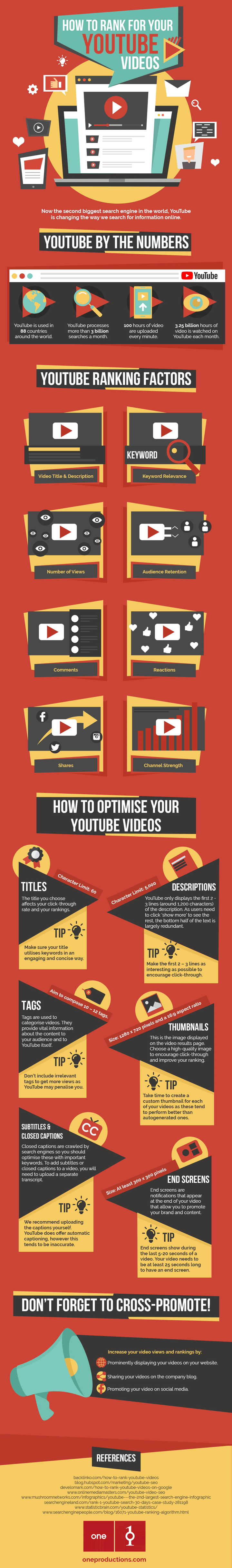 Wondering how to rank YouTube videos? You've spent hours creating, so ensure it's well spent by optimizing your video SEO for success! Great infographic.
