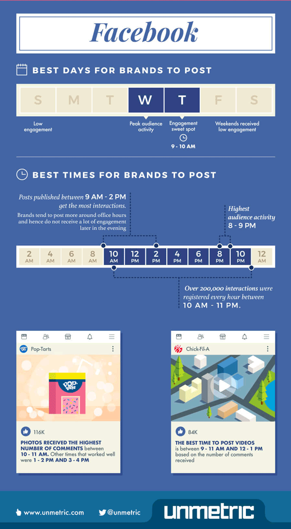 What's the best time to post on facebook infographic