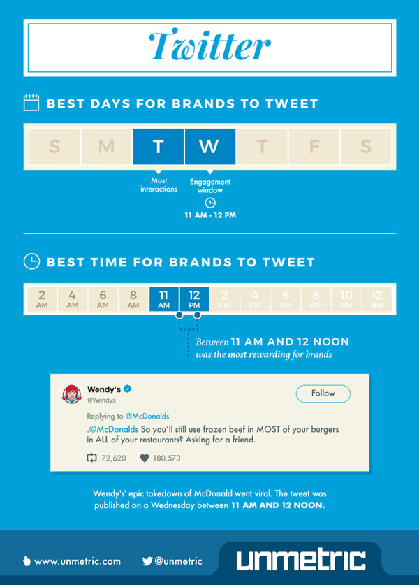 What's the best time to post on twitter infographic