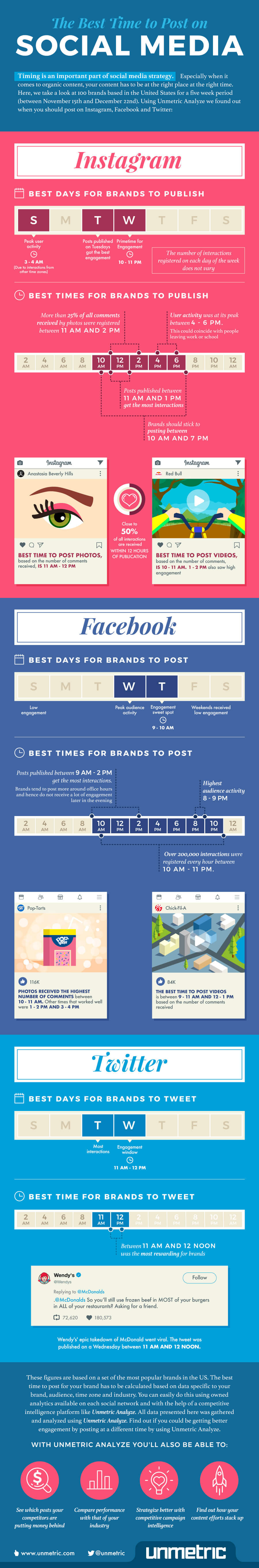 What's the best time to post on social media? Timing is key to maximize social media reach and engagement. Determine your best times with this infographic!