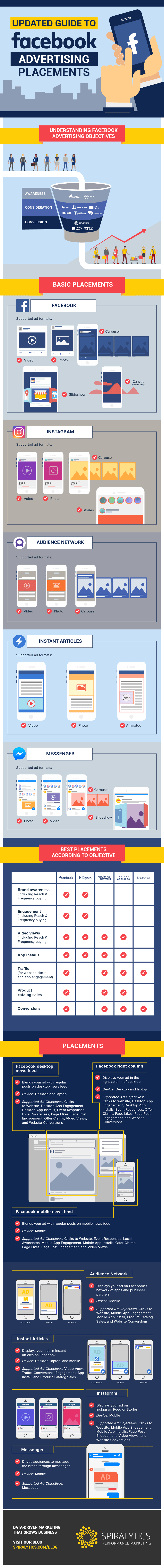 Want to place Facebook ads that perform? Find the latest tips on how to place Facebook ads effectively on this handy infographic. Save money and time!