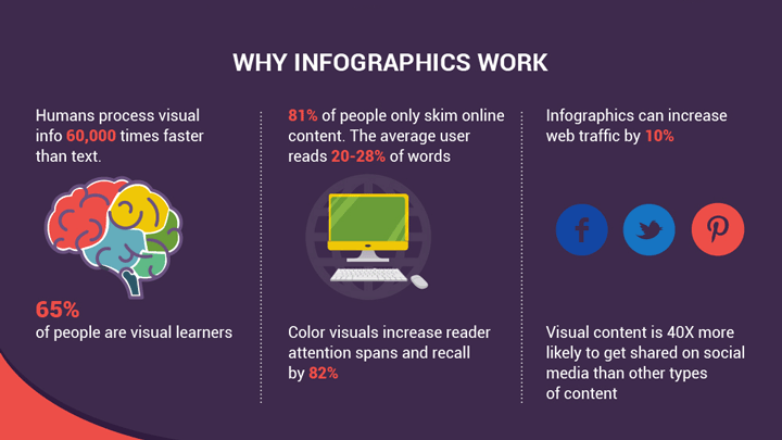 Why infographics work: We now know that humans process visual information 60,000 times faster than text, and information coupled with illustrations increases information recall by a whopping 82%.