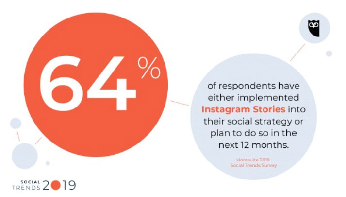 64% of respondents used Stories in their social media tactics