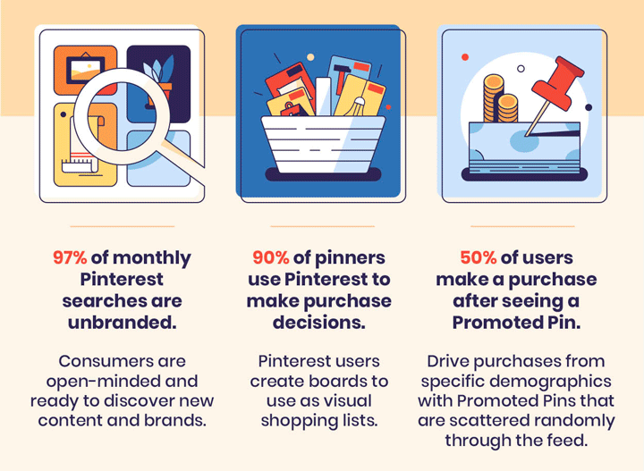 Pinterest for Business stats