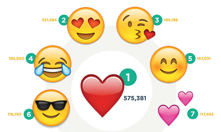 7 Most Popular Emojis on Instagram