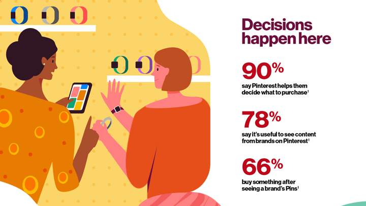 Graphic: Purchase decisions happen on Pinterest