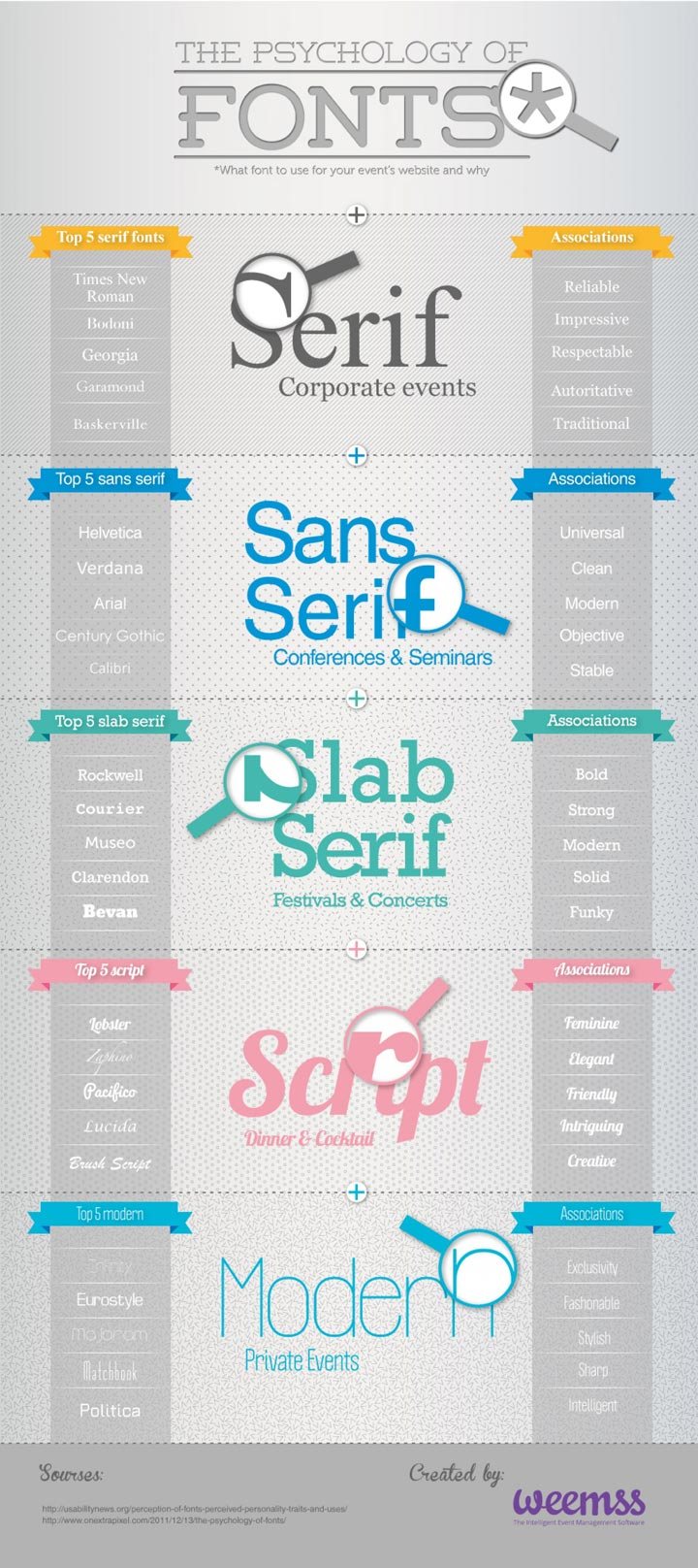 The Psychology of Fonts infographic