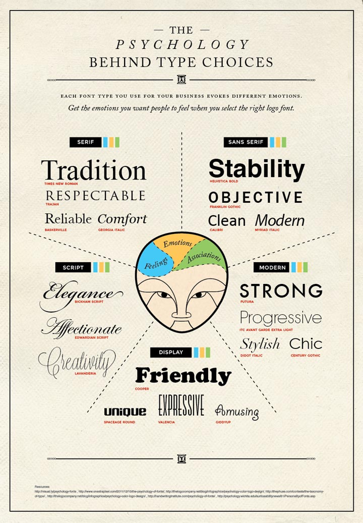 The Psychology Behind Type Choices infographic