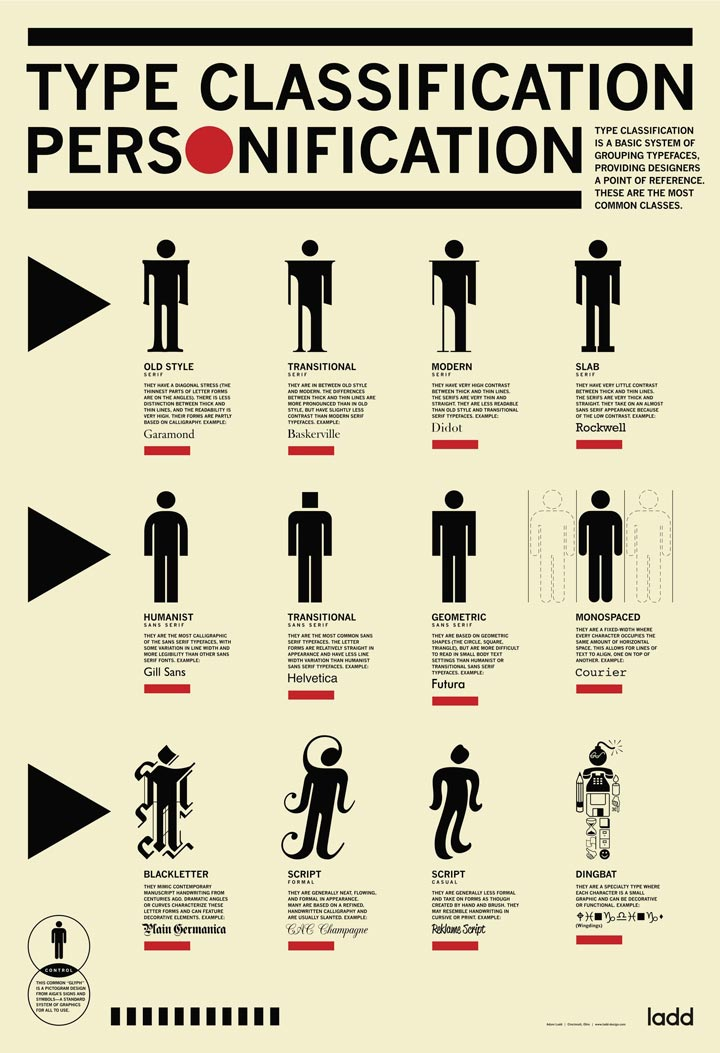 Type Classification Personification infographic
