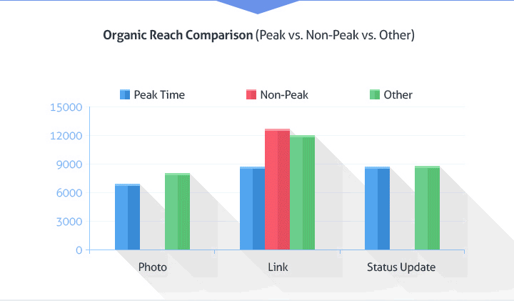 facebook posts at peak vs non-peak times chart