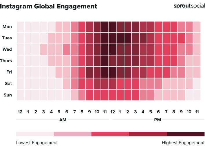 2021 Instagram Engagement time chart from Sprout Social.