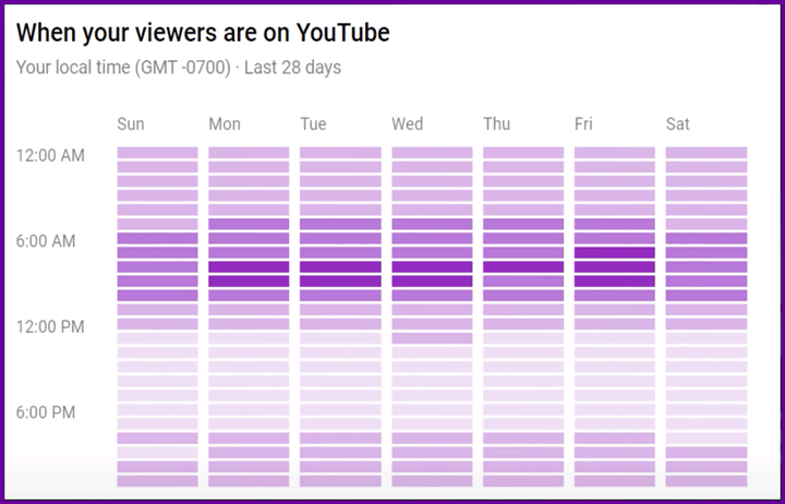 chart of youtube stats showing when your users are online.
