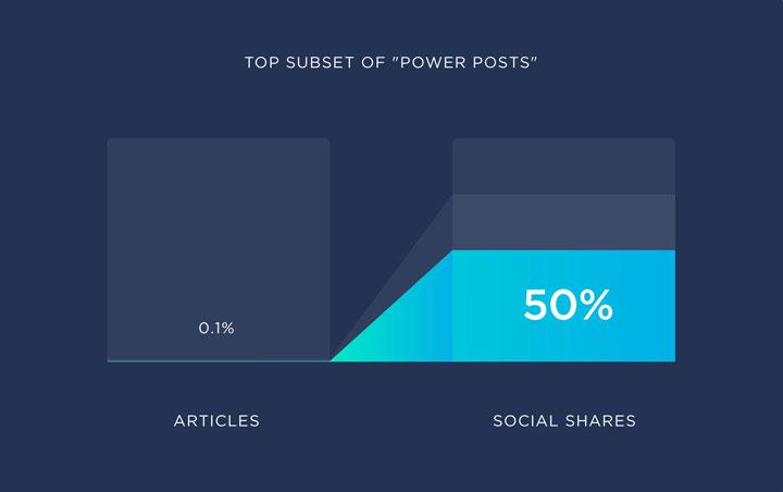 El porcentaje de artículos que se vuelven virales en las redes sociales.