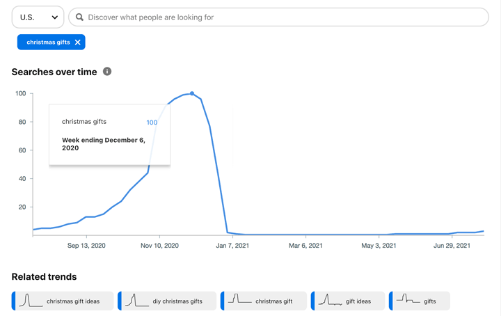 chart showing peak of searches for christmas gifts term.