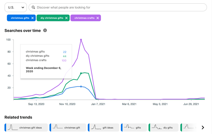 chart comparing 3 searches with the pinterest trends tool.