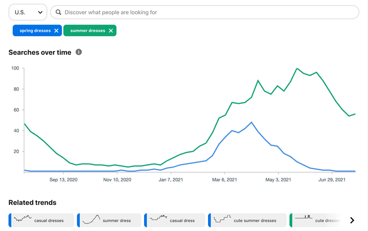 chart comparing search volume and timig for spring dresses vs summer dresses.