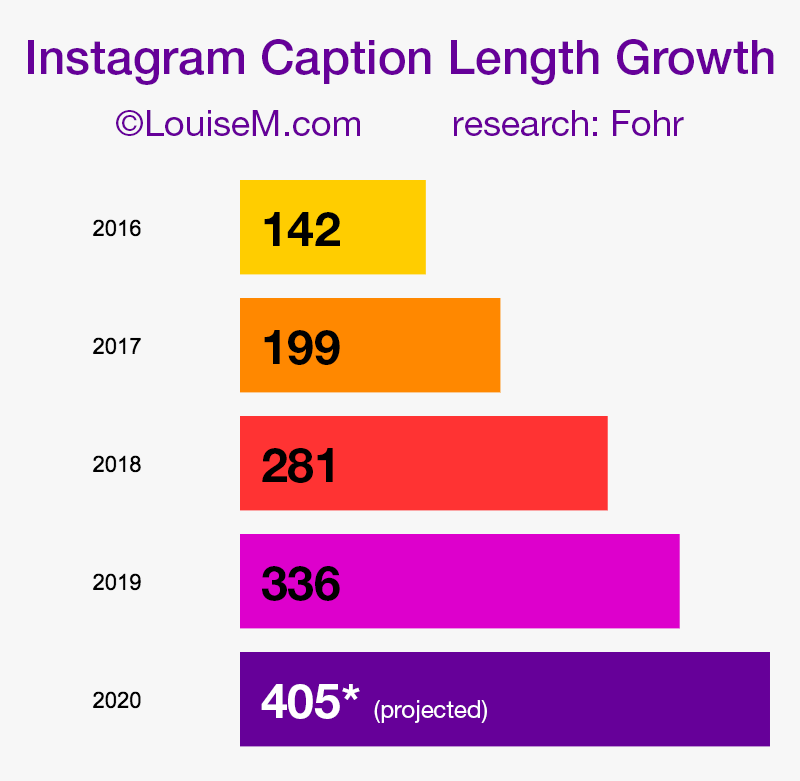 chart shows how instagram caption length has more than doubled since 2016.