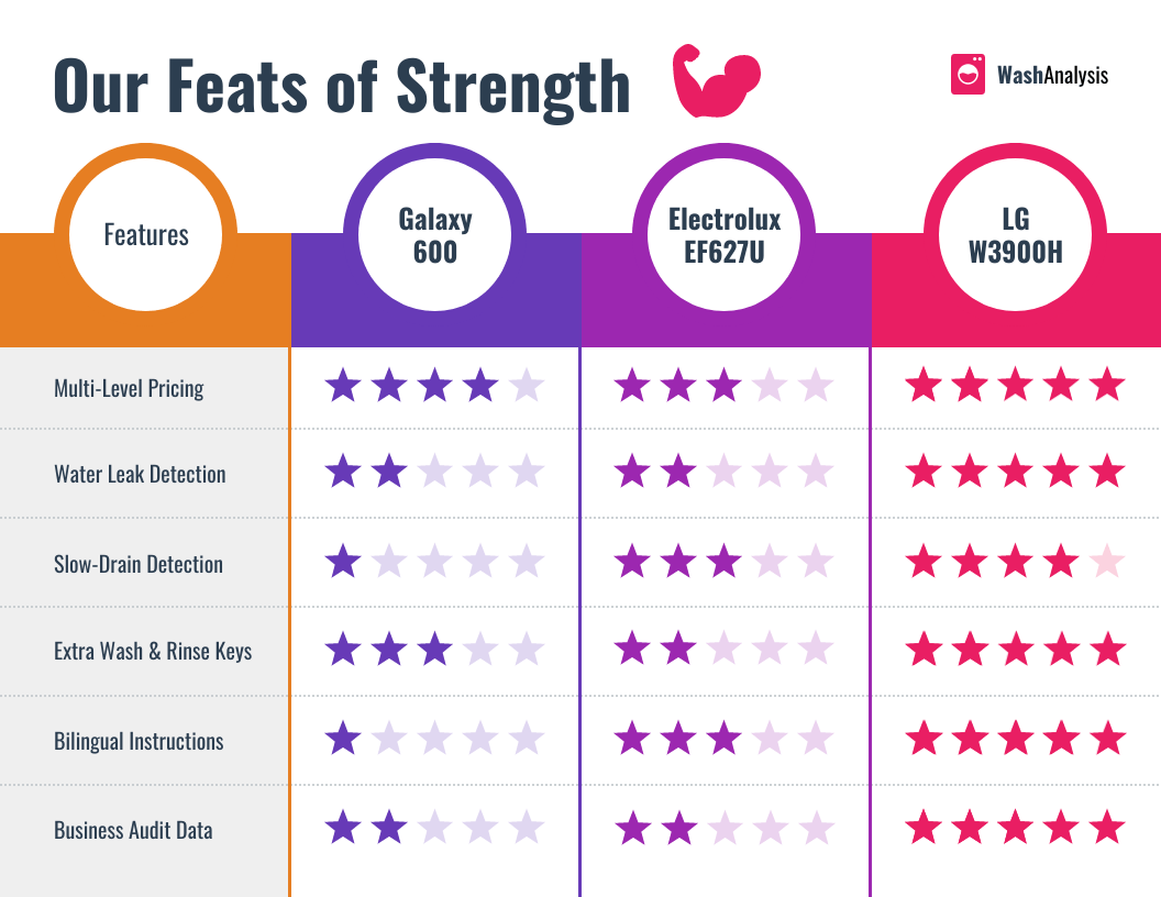 feats of strength comparison infographic for marketing.